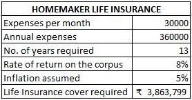 Home maker insurance calculation