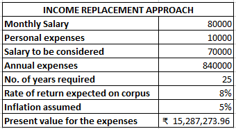 Income replacement approach