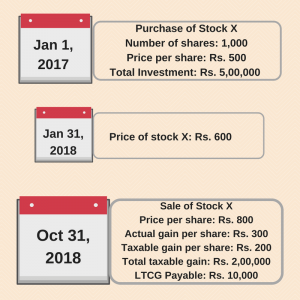 Long term capital gain in stock market - illustration